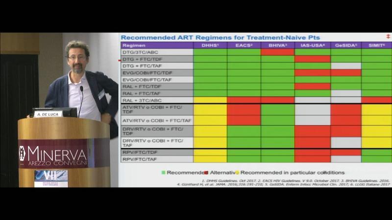 Le nuove LG italiane 2019 appropriatezza nella gestione della HAART oggi per la sostenibilità di domani